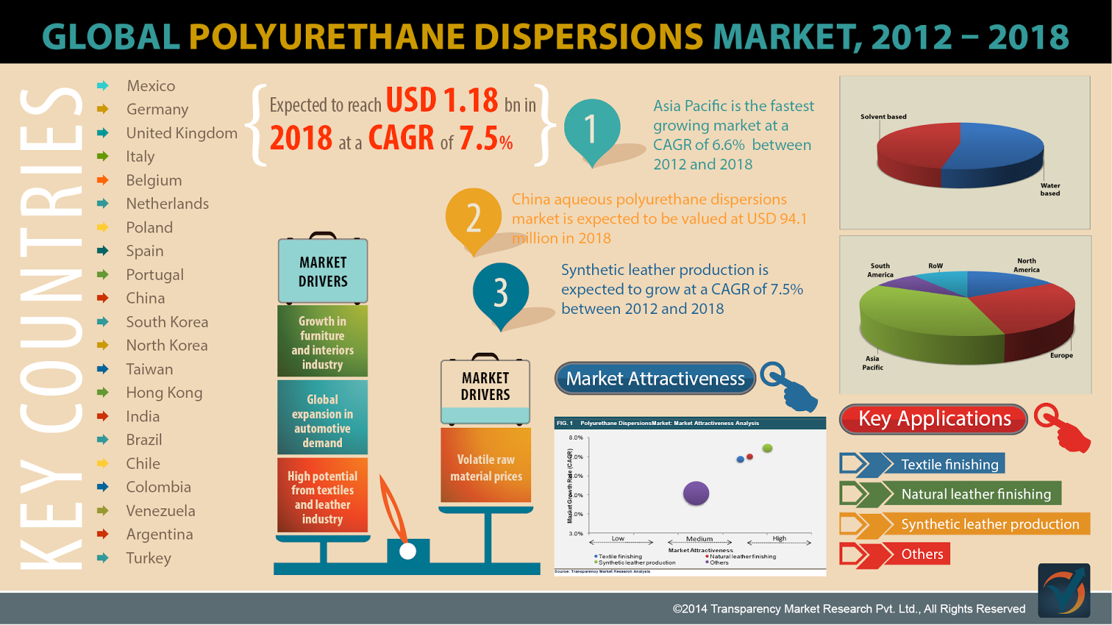 Polyurethane Dispersions Market