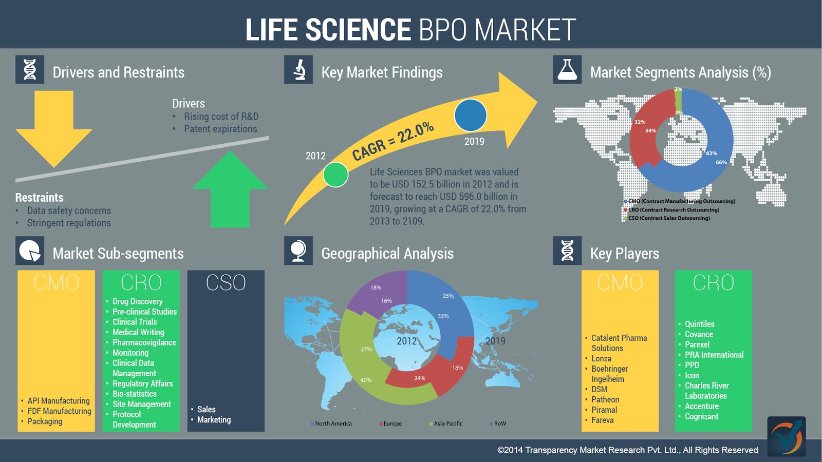 Life Sciences BPO Market