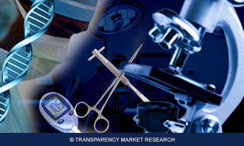 http://www.transparencymarketresearch.com/sample/sample.php?flag=S&rep_id=2616