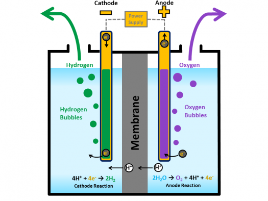New biofuel system improves efficiency of hydrogen production process